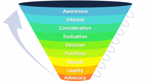 What Is A Marketing Funnel? And Why Should You Care About It?